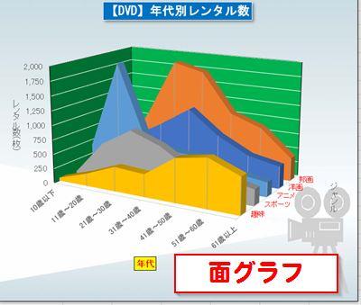 パソコン教室 Excel 資格 面グラフ