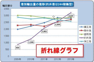 パソコン教室 Excel 資格 折れ線グラフ