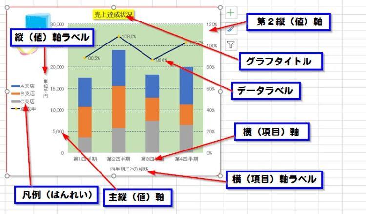 パソコン教室 Excel 資格 グラフの構成要素