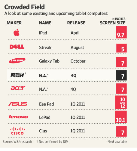 Tablets de fabricantes de tecnologia del mundo