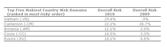 5 dominios por países más inseguros de Internet