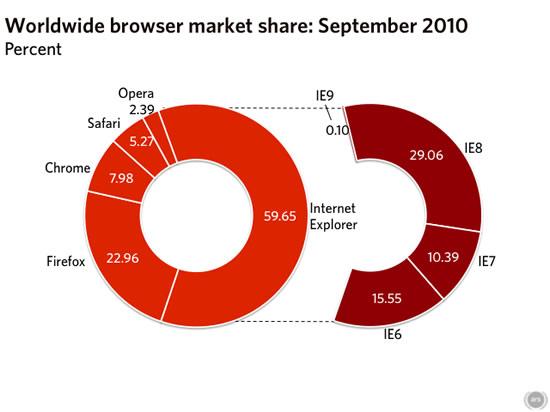 Mercado Navegadores Septiembre 2010