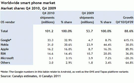 Mercado de teléfonos celulares smartphones en el mundo