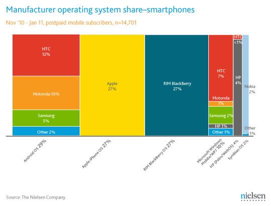 Mercado teléfonos celulares inteligentes en Estados Unidos