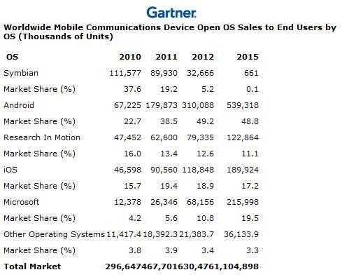 Prediccion Gartner mercado smarthphone