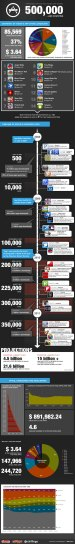 Infografia Apple iOS 500.000 - App Store