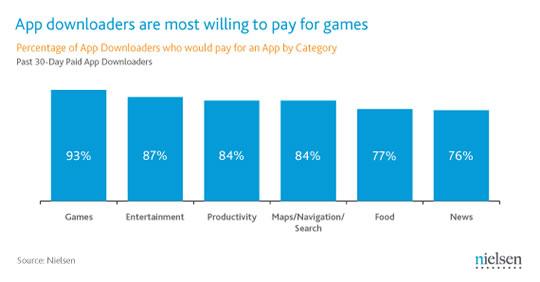 Apps dispuestas a comprar