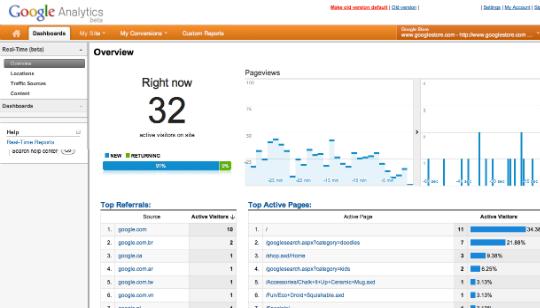 Foto Google Analytics Reral-Time