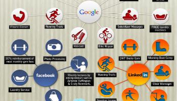 Beneficios de trabajar en Google Facebook Twitter