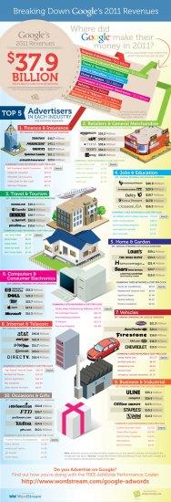 Google AdWords 2011 - Ganancias Publicidad