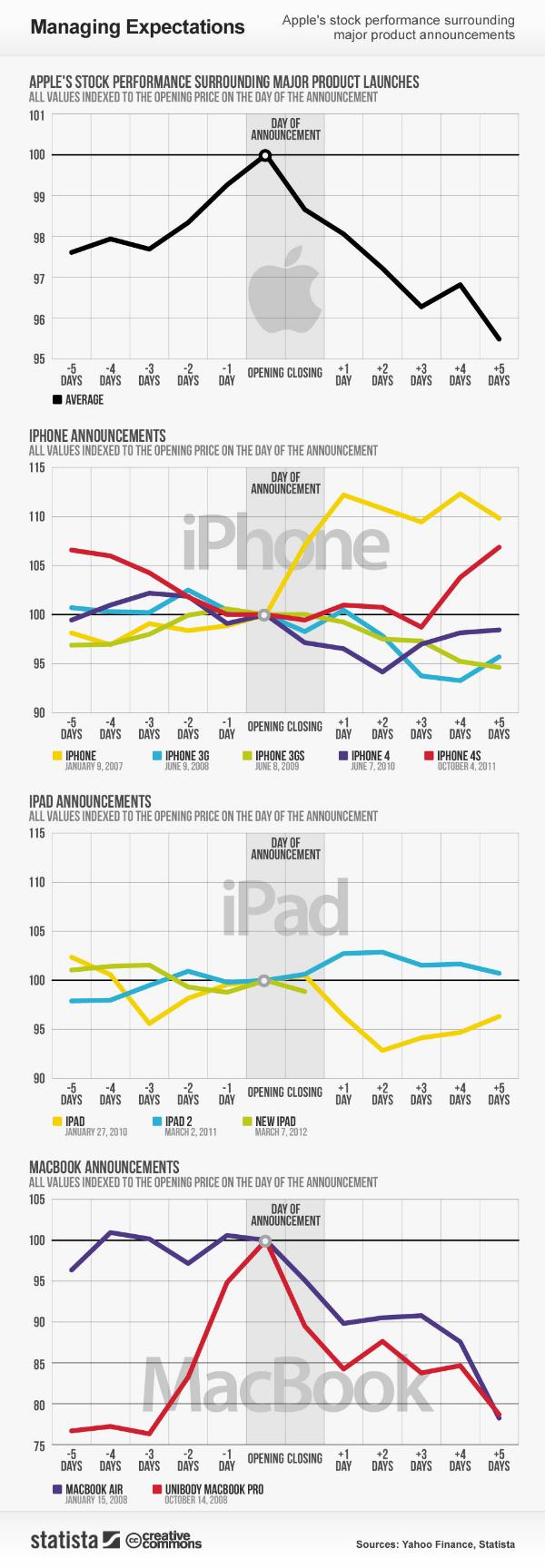Acciones de Apple Nuevo Dispositivos
