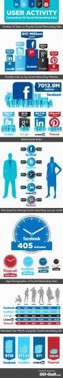 Comparación Facebook, Twitter, Google Plus, LinkedIn y Pinterest