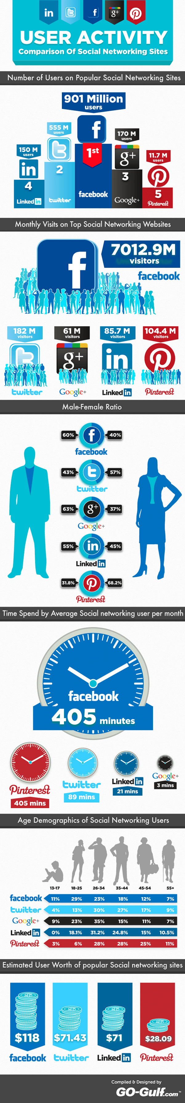 Comparación Facebook, Twitter, Google Plus, LinkedIn y Pinterest