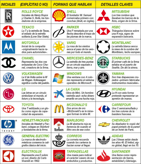 Significado de Logotipos