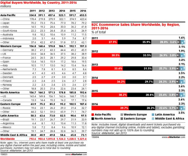 Números E-Commerce 2013