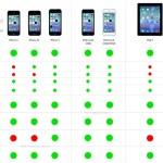 Compatibilidad iOS 7 iPhone iPad