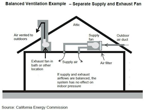 multifamily ventilation strategies