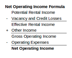 Net Operating Income on commercial properties
