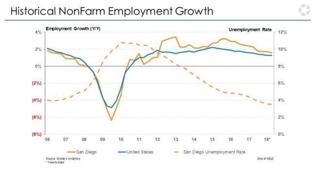 San Diego employment