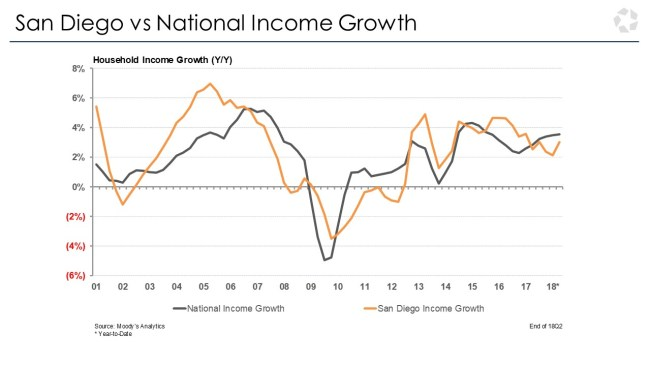 San Diego income growth
