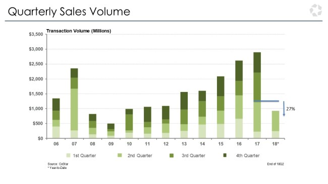 san diego real estate quarterly sales volume