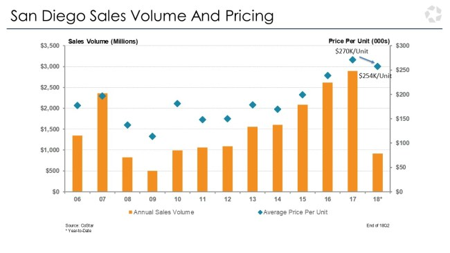 San Diego Sales Volume and Pricing