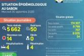 Covid-19 : le Gabon enregistre 50 nouvelles guérisons contre 14 nouveaux cas positifs