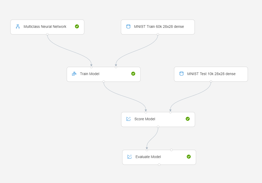 Azure Machine Learning Studio - MNIST pipeline
