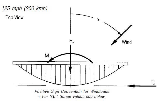 Windloading Information for the QuickFire™ Line of Antennas