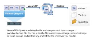 VeeamZip: Free VM Backup for VMware and Hyper-V