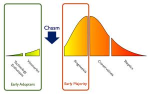 TechnologyAdoptionCycle_Chasm