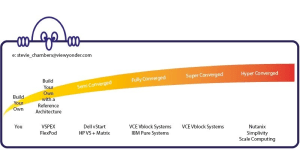 Infrastructure-hyperconverged