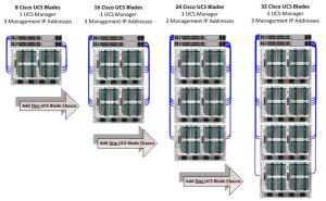 UCS-Scalable