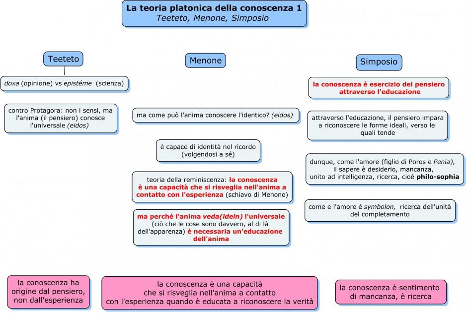 teoria platonica della conoscenza