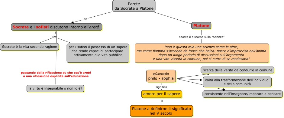 La paideia filosofica platone gabriella giudici for Creatore della mappa della casa