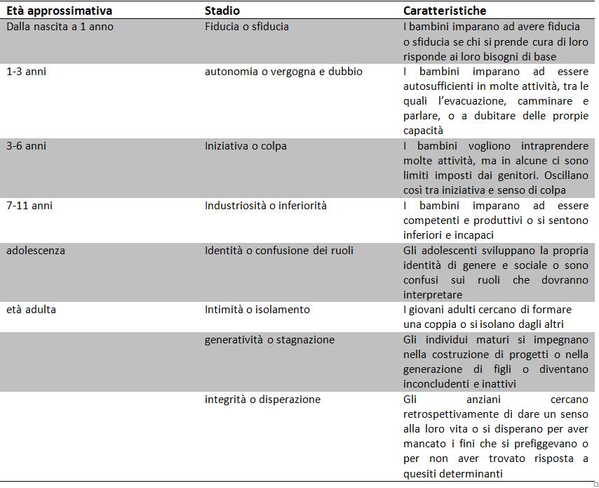 Erikson fasi psicosociali