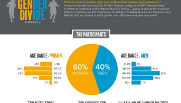Cine aleargă mai mult bărbații sau femeile?