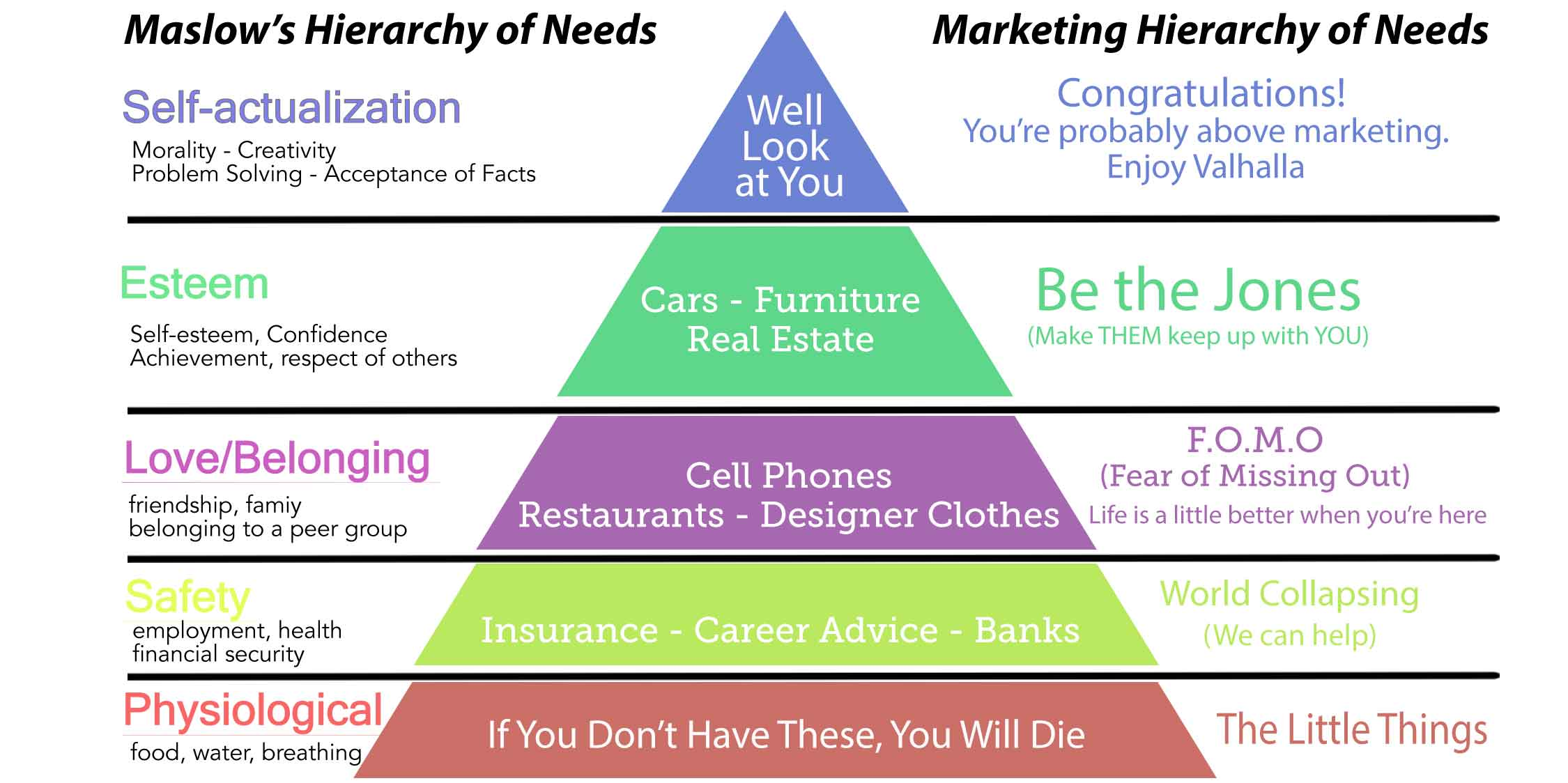 Consumerist Behaviour