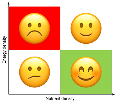 energy density vs nutrient density graph