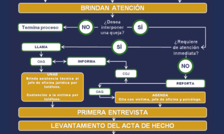 Diagrama de flujo de atención a incidentes aplicable a la Facultad de Medicina