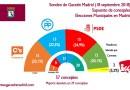 Ciudadanos y PSOE empatarían por la alcaldía de Madrid e IU conseguiría 2 concejales