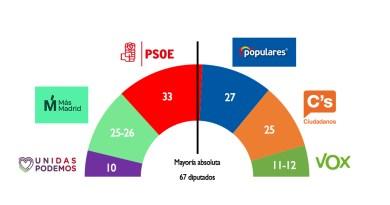 Unos miles de votos de diferencia permitirían un gobierno de izquierdas en la Comunidad de Madrid