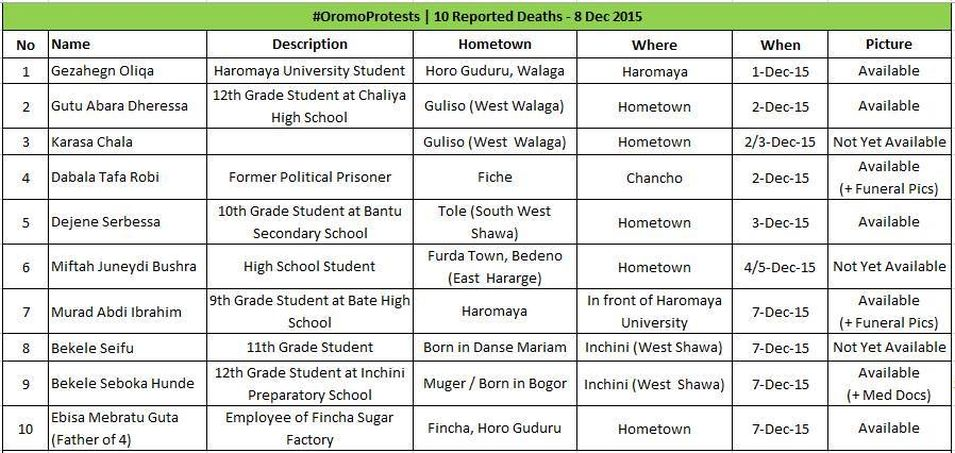 OromoKilled_List20152