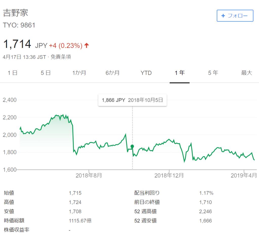 吉野家株価