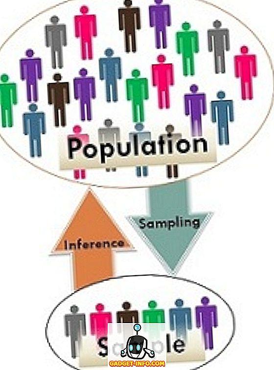 Perbedaan Populasi Dan Sampel : perbedaan, populasi, sampel, Perbedaan, Antara, Populasi, Sampel