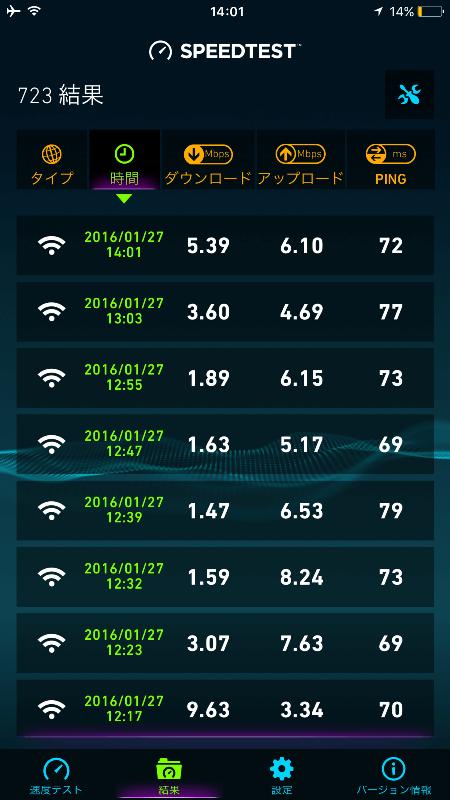 so-net 0 SIM スピードテスト