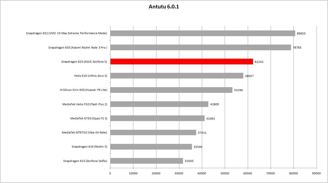 perbandingan hasil antutu sd 625