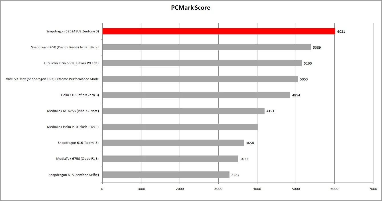 perbandingan pc mark sd 625
