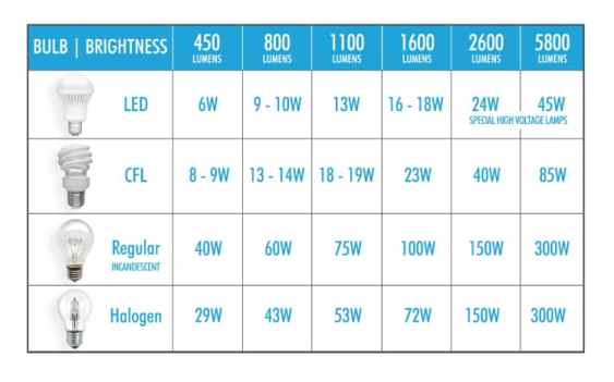 How much power do LEDs use?