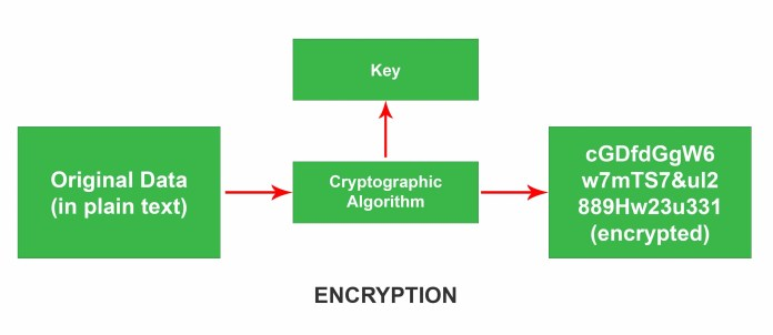 encryption for iCloud Photo Library and Security